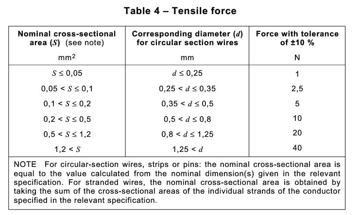 Table 4-Tensile force