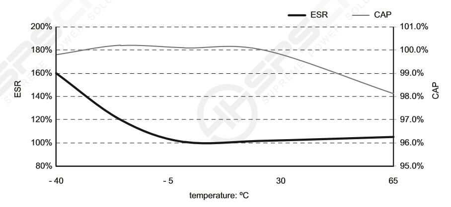 temperature characteristic curve