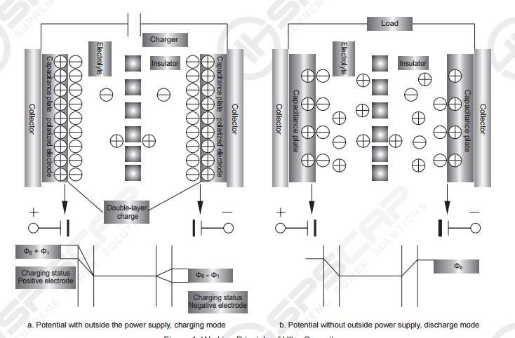 EDLC capacitor