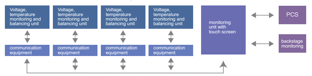energy storage summary