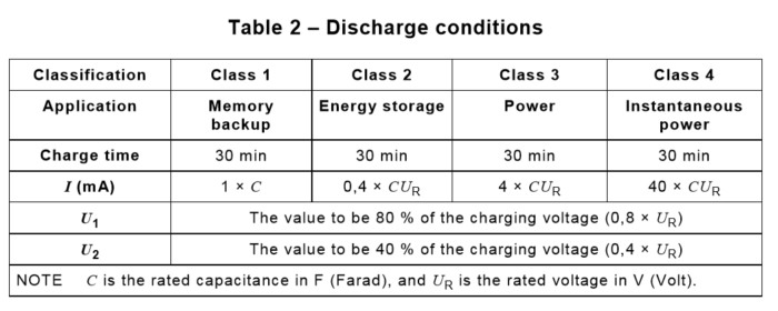 Discharge conditions of Constant current discharge method for ultracap