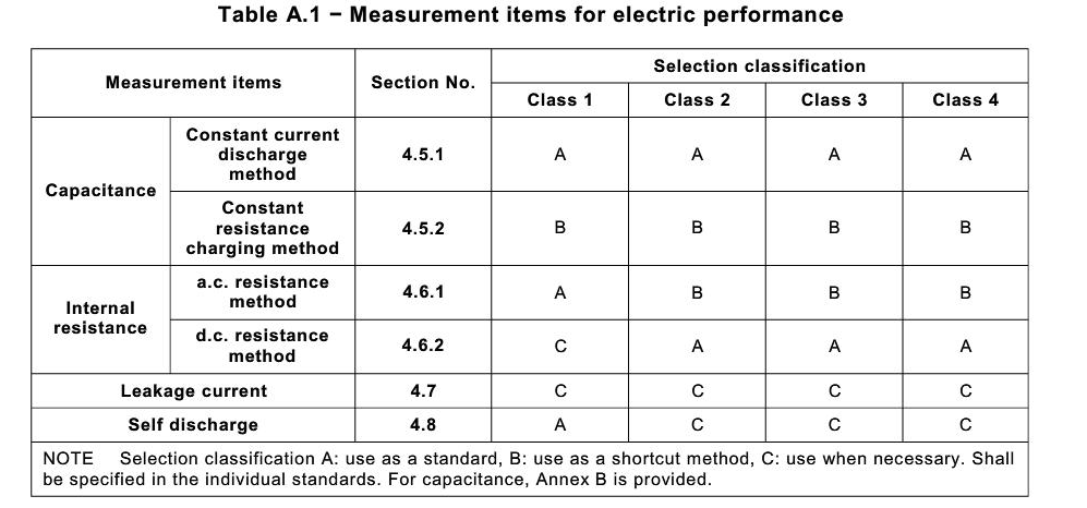 Measurement items for electric performance-energy storage