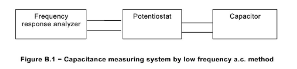 Measuring method of capacitance and low resistance-Low esr capacitor