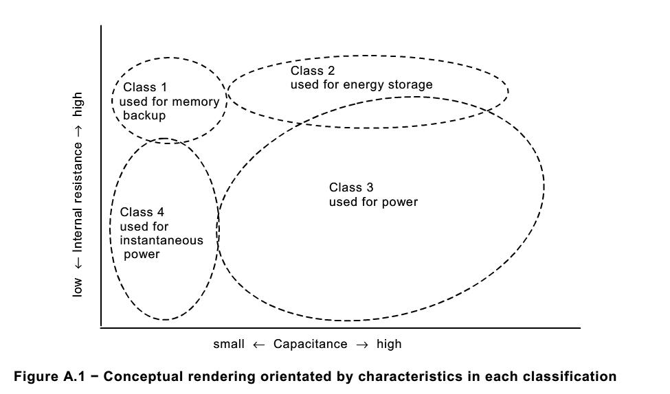 conceptual rendering orientatated by characteristics in each classification of capacitor-energy storage