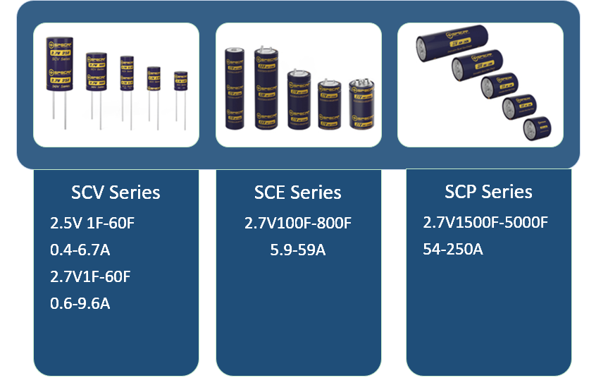 the ultra capacitor product system of SPS