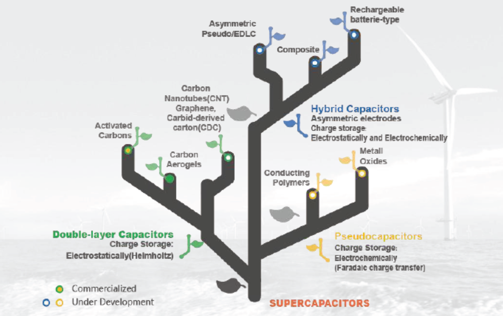 Difference Between Capacitor and Supercapacitor |