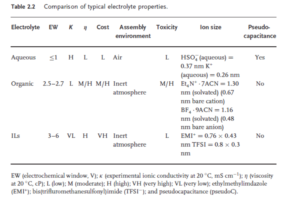 Table 2.2 Comparision of typical electrolyte properties