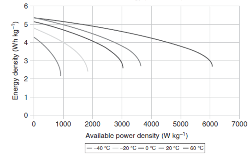 Figure 1.6 2600F Ragone plot for different temperature