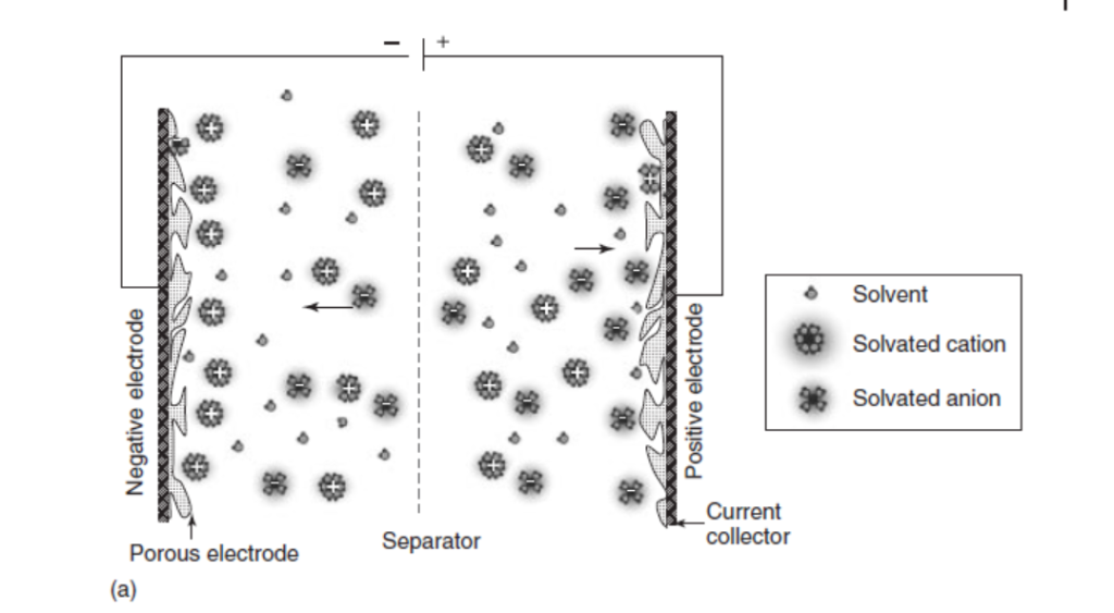 a) Representation of an electrochemical double-layer supercapacitor (in its charged state)