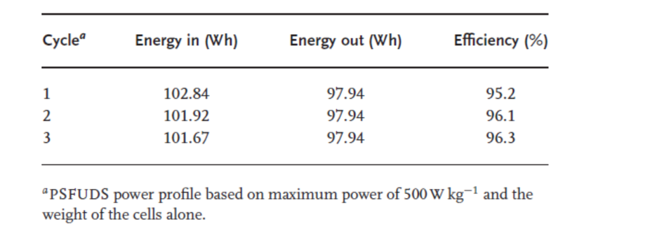 Table 2:Round-trip efficiencies for the commercial 45V Module on the PSFUDS cycle