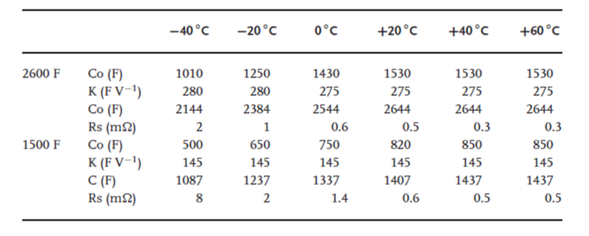 Table-1.1-1500F-and-2600F-supercapacitor-parameter.png