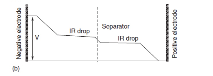b) typical potential profile across a charged electrochemical capacitor